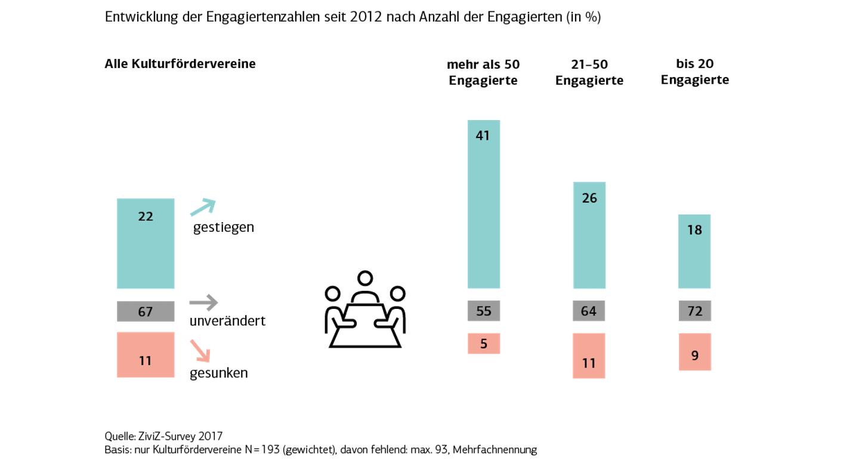 Mobilisierung von Engagement