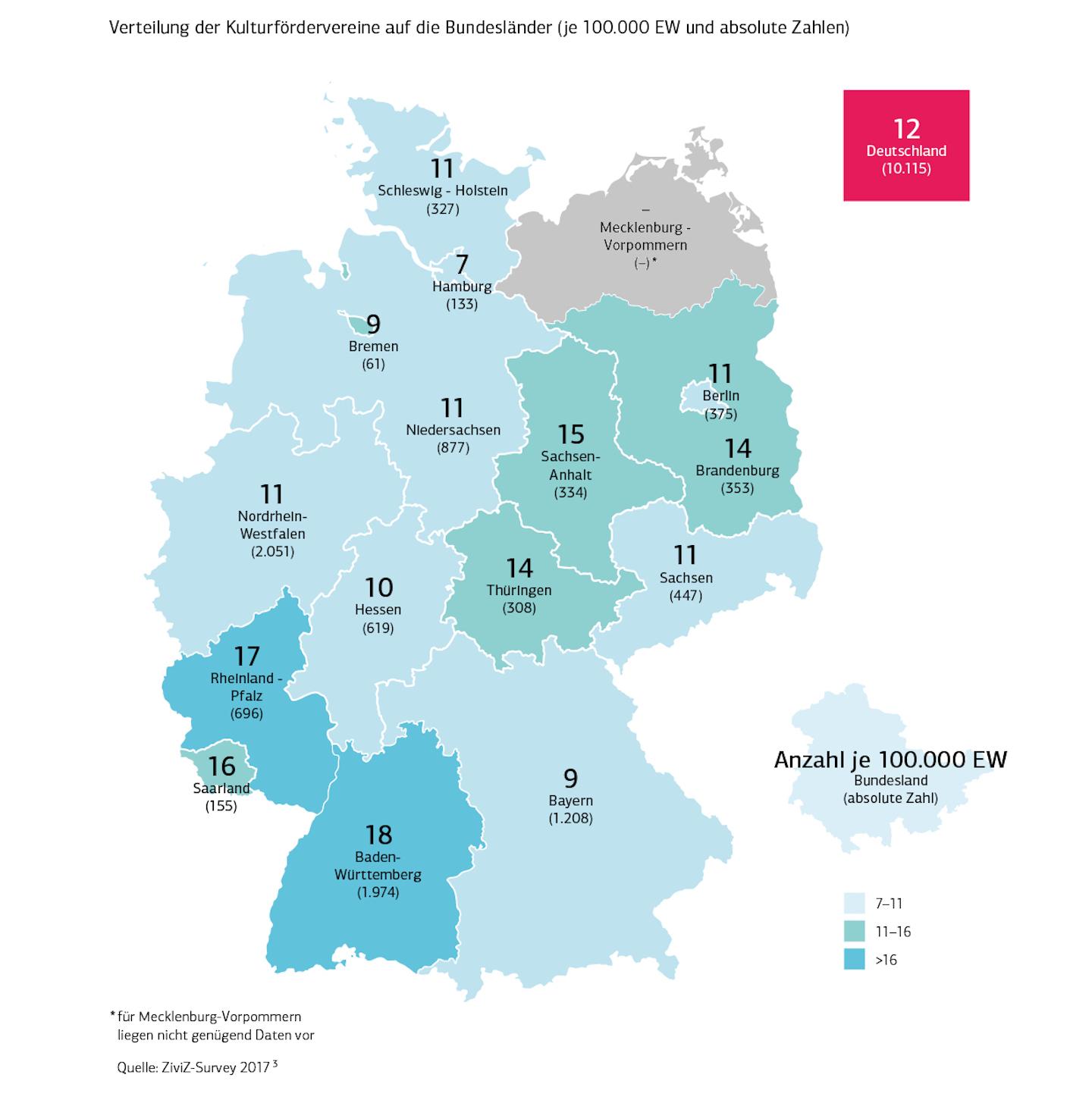 Verteilung der Kulturfoerdervereine auf die Bundesländer, Copyright: DAKU/ZiviZ